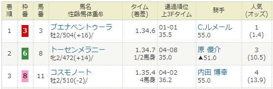 2020年10月31日・東京競馬2R.PNG