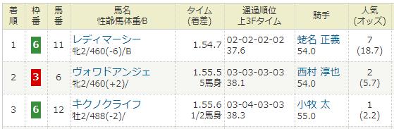 2020年12月19日・中京競馬1R.PNG