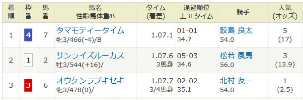 2020年8月15日・小倉競馬2R.PNG