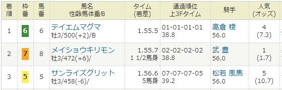 2021年01月05日・中京競馬1R.PNG