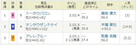 2021年01月23日・小倉競馬2R.PNG