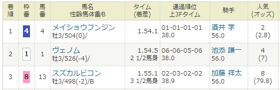 2021年01月30日・中京競馬2R.PNG