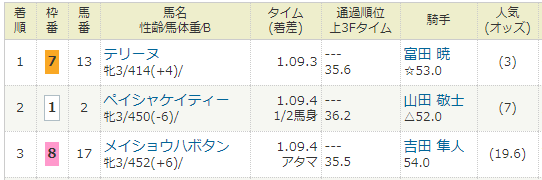 2021年02月07日・小倉競馬2R.PNG