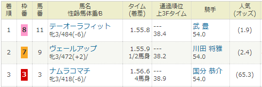 2021年02月13日・阪神競馬1R.PNG