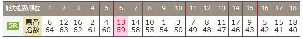 ザ・コンピ・指数の平均値例.PNG